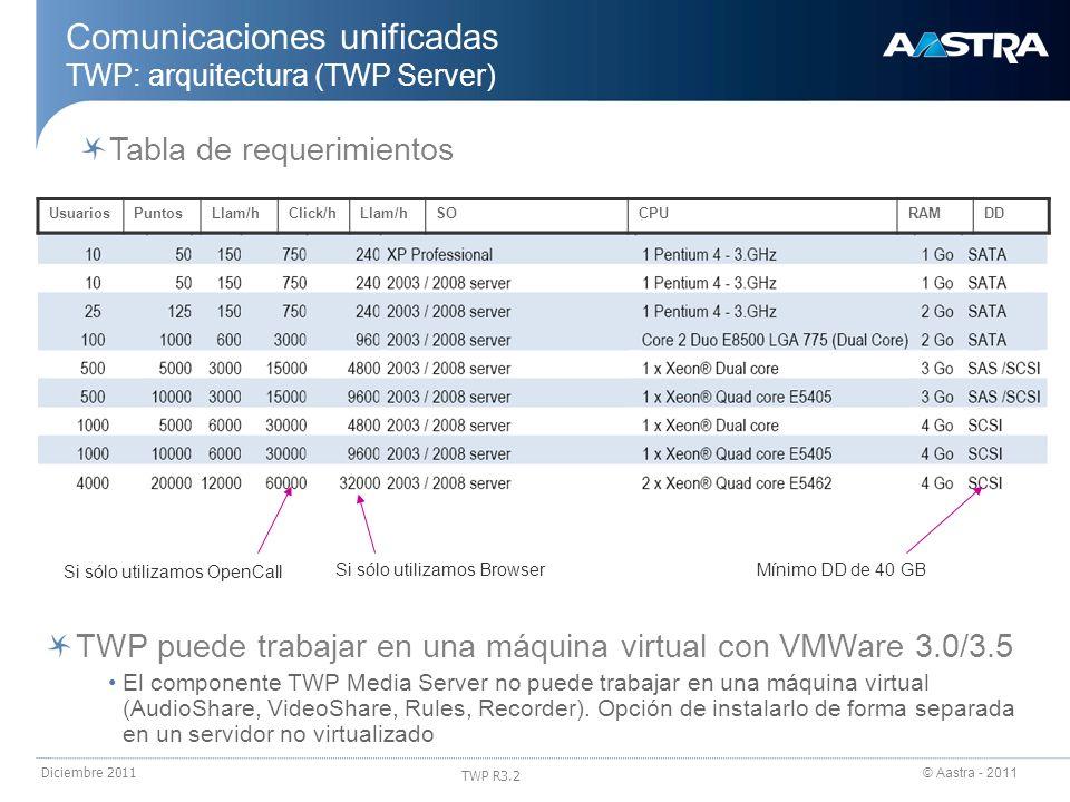 © Aastra - 2011 TWP R3.2 Diciembre 2011 Comunicaciones unificadas TWP: arquitectura (TWP Server) UsuariosPuntosLlam/hClick/hLlam/hSOCPURAMDD Tabla de