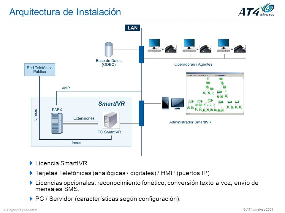 © AT4 wireless 2009 AT4 Ingeniería y Soluciones Arquitectura de Instalación Licencia SmartIVR Tarjetas Telefónicas (analógicas / digitales) / HMP (puertos IP) Licencias opcionales: reconocimiento fonético, conversión texto a voz, envío de mensajes SMS.