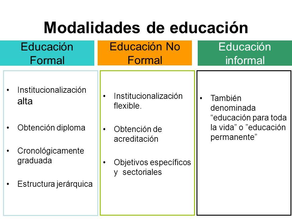 Modalidades de educación Educación Formal Institucionalización alta Obtención diploma Cronológicamente graduada Estructura jerárquica Institucionaliza