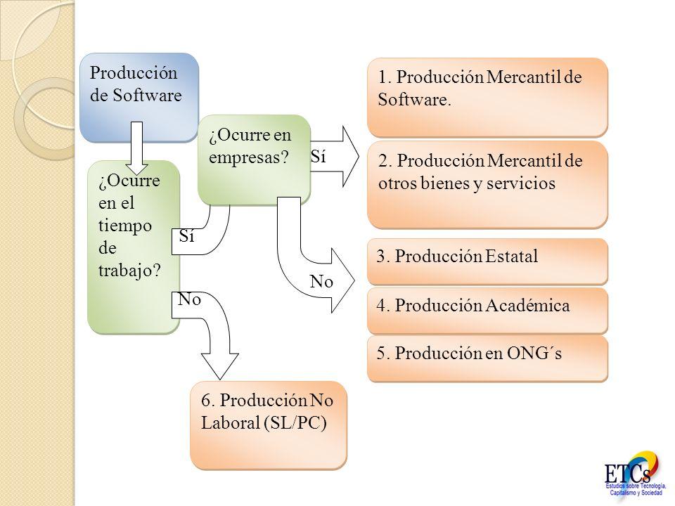 Producción de Software ¿Ocurre en el tiempo de trabajo? 6. Producción No Laboral (SL/PC) Sí No ¿Ocurre en empresas? Sí No 1. Producción Mercantil de S