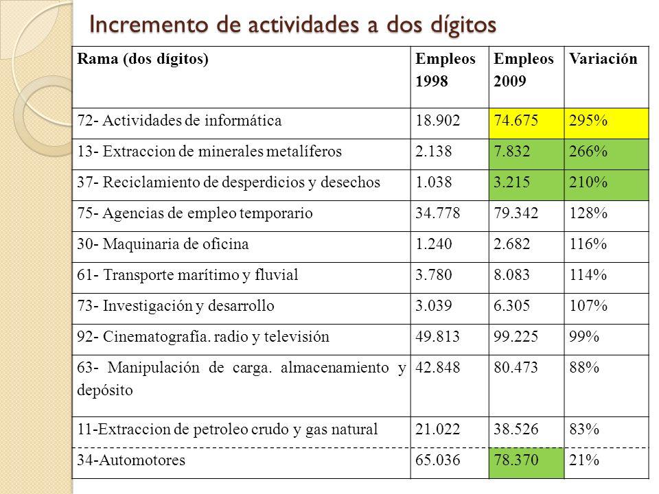 Tamaño de las firmas de actividades informáticas Fuente: Elaboración propia en base a OEDE (2010) Tabla C4.1