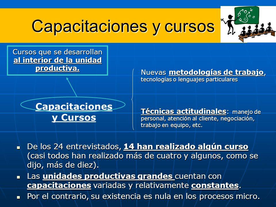 Capacitaciones y cursos Capacitaciones y Cursos Nuevas metodologías de trabajo, tecnologías o lenguajes particulares Cursos que se desarrollan al inte