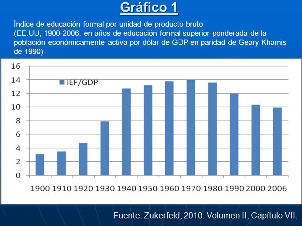 Gráfico 1 Índice de educación formal por unidad de producto bruto (EE.UU, 1900-2006; en años de educación formal superior ponderada de la población económicamente activa por dólar de GDP en paridad de Geary-Khamis de 1990) Fuente: Zukerfeld, 2010: Volumen II, Capítulo VII.