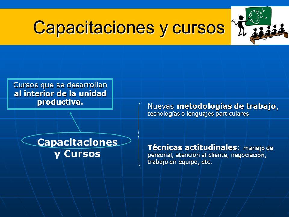 Capacitaciones y cursos Capacitaciones y Cursos Nuevas metodologías de trabajo, tecnologías o lenguajes particulares Cursos que se desarrollan al interior de la unidad productiva.