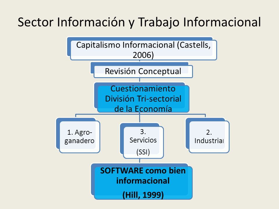 Sector Información y Trabajo Informacional 1.Sector Agro-ganadero2.