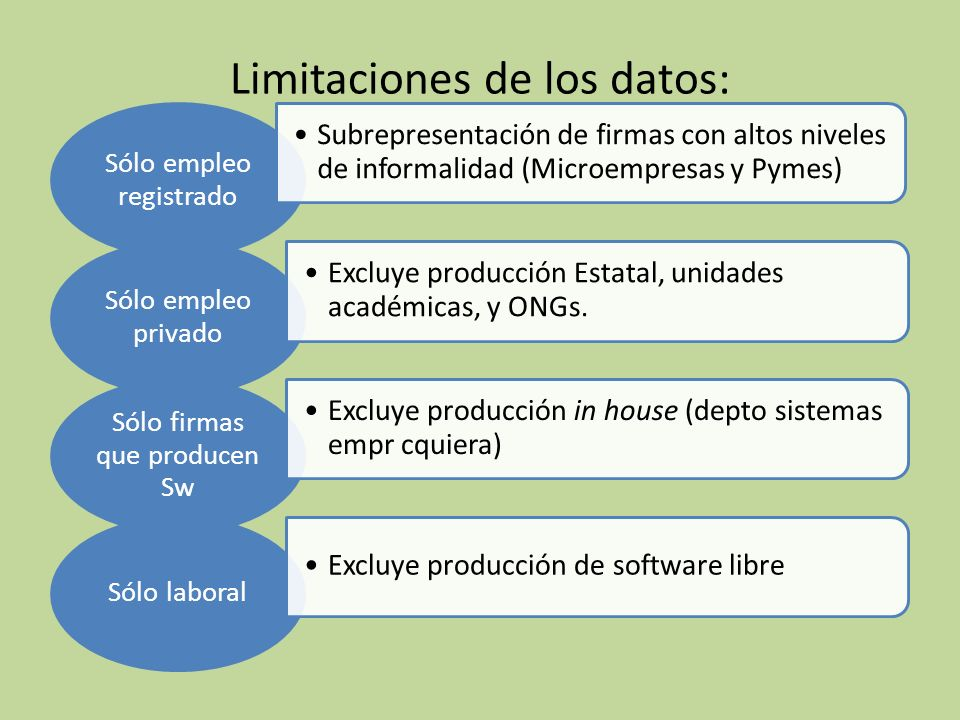 3) Una propuesta operacional para estudiar procesos productivos de software