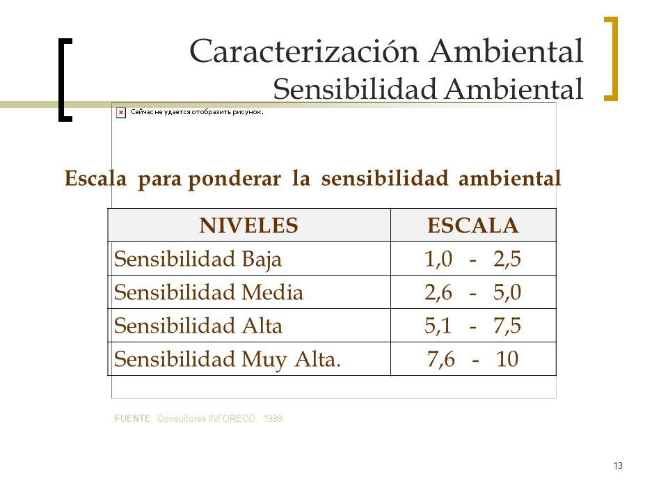 13 Caracterización Ambiental Sensibilidad Ambiental Escala para ponderar la sensibilidad ambiental NIVELESESCALA Sensibilidad Baja1,0 - 2,5 Sensibilid