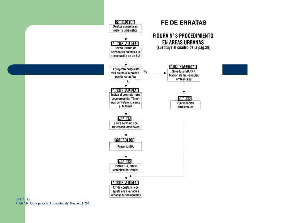 FUENTE: MARNR, Guía para la Aplicación del Decreto 1.257.