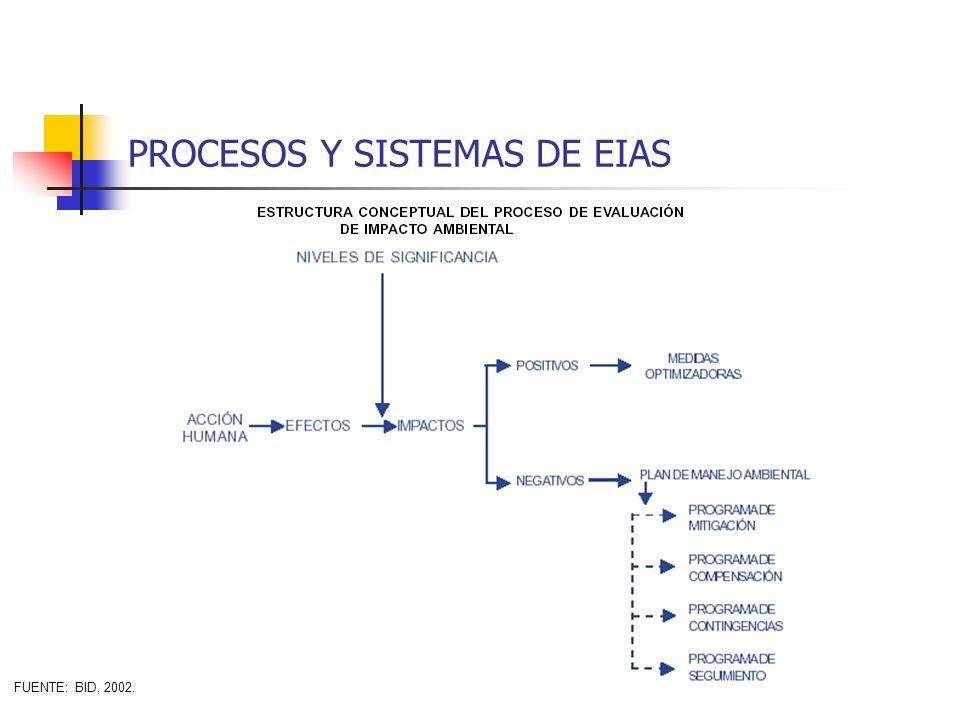 PROCESOS Y SISTEMAS DE EIAS FUENTE: BID, 2002.
