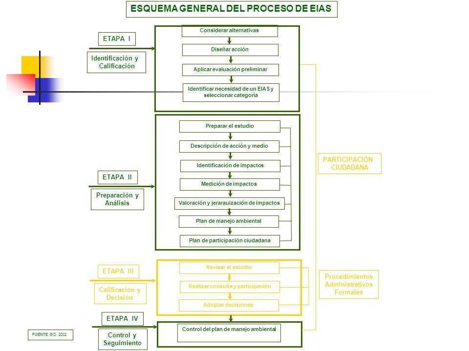 ESQUEMA GENERAL DEL PROCESO DE EIAS Considerar alternativas Diseñar acción Aplicar evaluación preliminar Identificar necesidad de un EIAS y selecciona