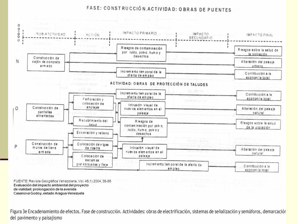 33 FUENTE: Revista Geográfica Venezolana, Vol. 45(1) 2004, 35-66 Evaluación del impacto ambiental del proyecto de vialidad: prolongación de la avenida