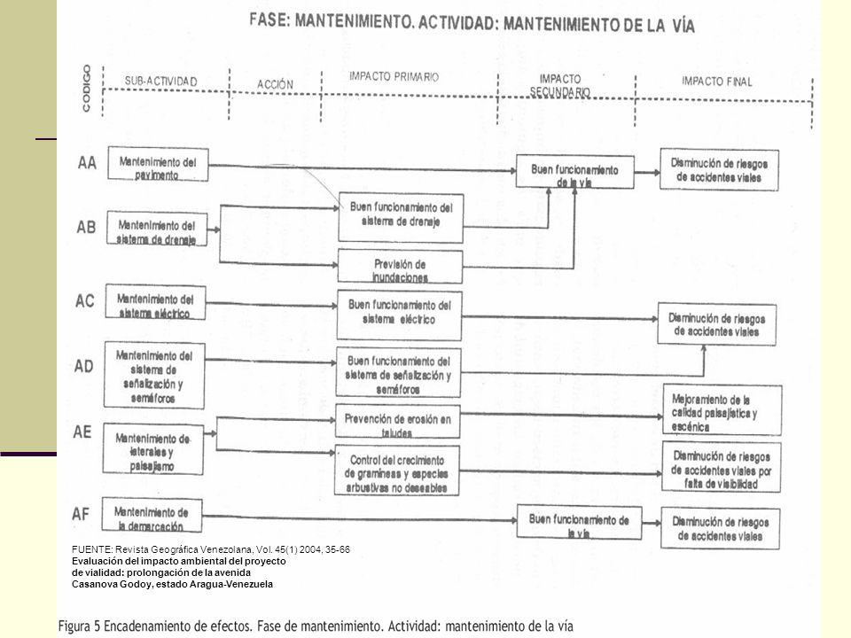 34 FUENTE: Revista Geográfica Venezolana, Vol. 45(1) 2004, 35-66 Evaluación del impacto ambiental del proyecto de vialidad: prolongación de la avenida