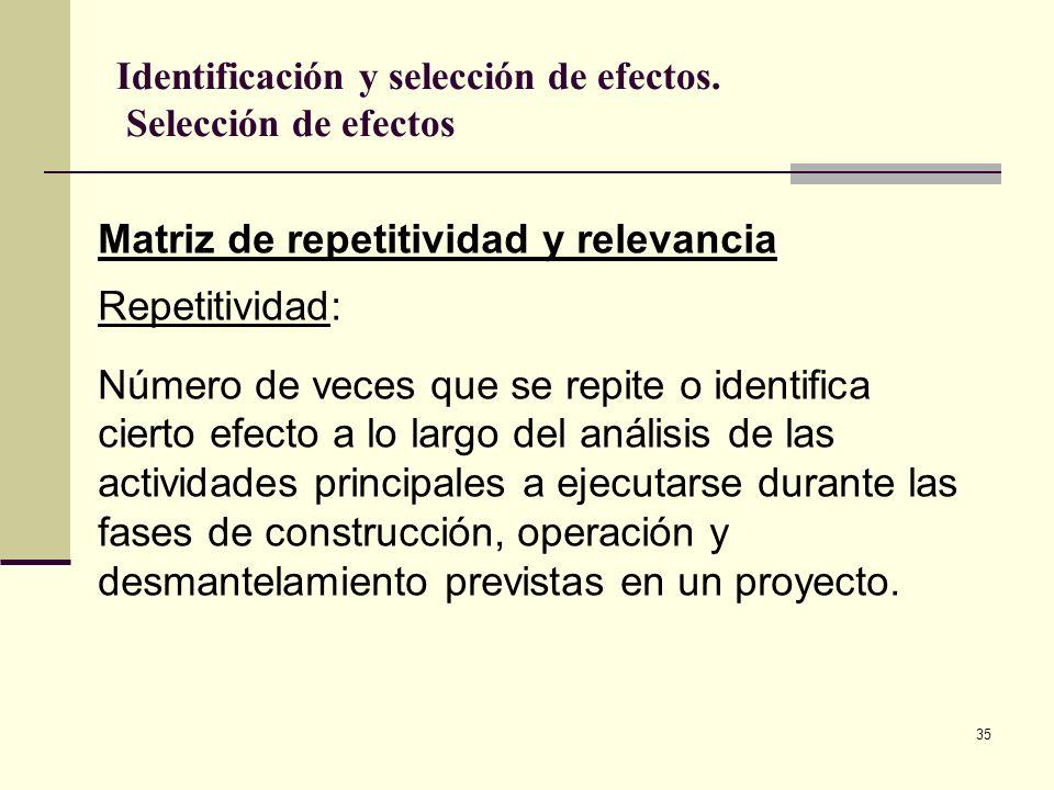 35 Matriz de repetitividad y relevancia Repetitividad: Número de veces que se repite o identifica cierto efecto a lo largo del análisis de las activid
