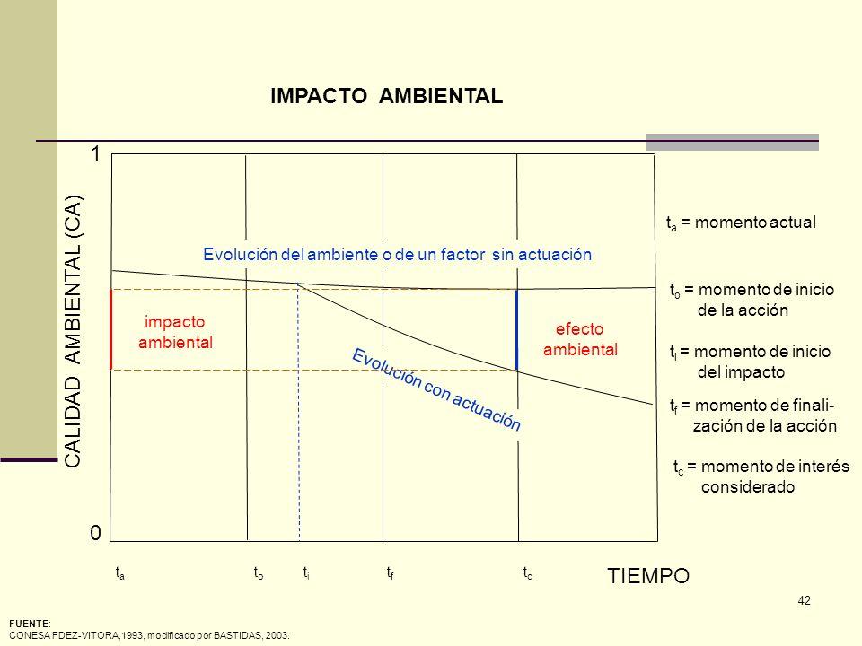 42 t c = momento de interés considerado Evolución del ambiente o de un factor sin actuación Evolución con actuación efecto ambiental CALIDAD AMBIENTAL