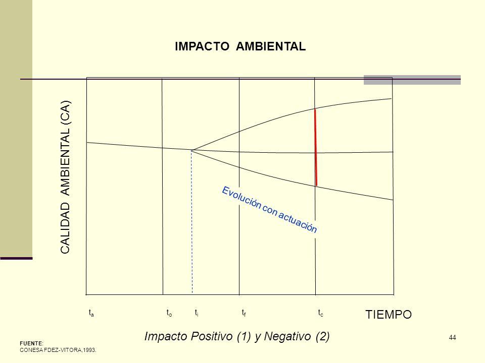 44 Evolución con actuación CALIDAD AMBIENTAL (CA) TIEMPO tata toto titi tftf tctc FUENTE: CONESA FDEZ-VITORA,1993. IMPACTO AMBIENTAL Impacto Positivo