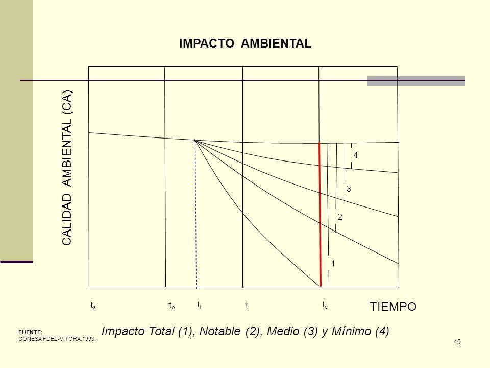 45 CALIDAD AMBIENTAL (CA) TIEMPO tata toto titi tftf tctc FUENTE: CONESA FDEZ-VITORA,1993. IMPACTO AMBIENTAL Impacto Total (1), Notable (2), Medio (3)