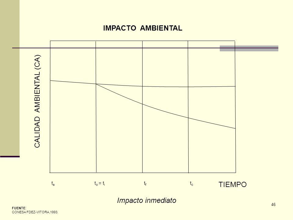 46 FUENTE: CONESA FDEZ-VITORA,1993. IMPACTO AMBIENTAL CALIDAD AMBIENTAL (CA) TIEMPO tata t o = t i tftf tctc Impacto inmediato