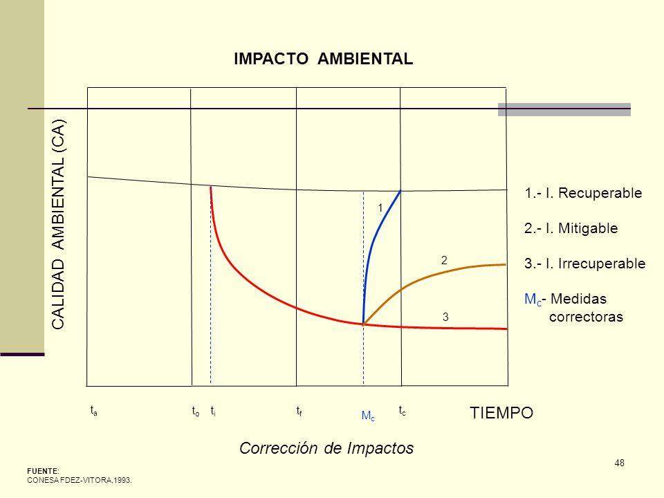 48 FUENTE: CONESA FDEZ-VITORA,1993. IMPACTO AMBIENTAL CALIDAD AMBIENTAL (CA) TIEMPO tata t o t i tftf tctc Corrección de Impactos 1 2 3 1.- I. Recuper