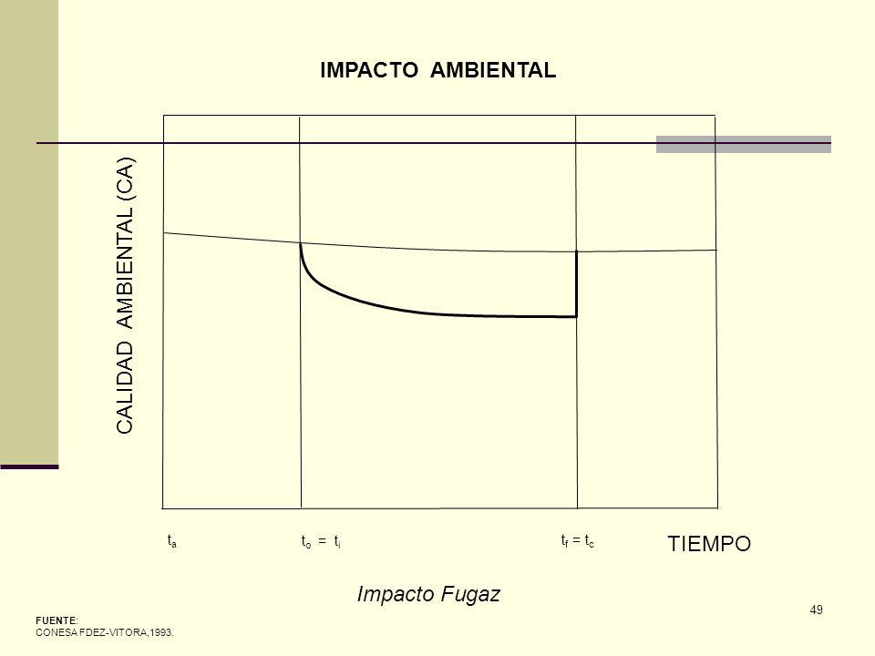 49 FUENTE: CONESA FDEZ-VITORA,1993. IMPACTO AMBIENTAL Impacto Fugaz CALIDAD AMBIENTAL (CA) TIEMPO tata t o = t i t f = t c