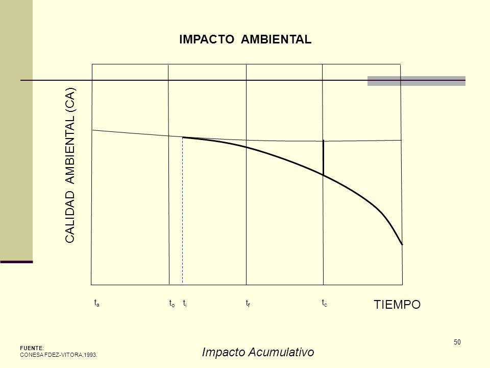50 CALIDAD AMBIENTAL (CA) TIEMPO tata t o t i tftf tctc FUENTE: CONESA FDEZ-VITORA,1993. IMPACTO AMBIENTAL Impacto Acumulativo