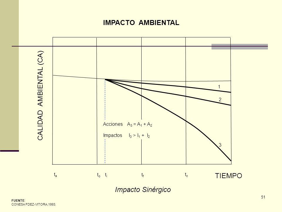 51 FUENTE: CONESA FDEZ-VITORA,1993. IMPACTO AMBIENTAL Impacto Sinérgico CALIDAD AMBIENTAL (CA) TIEMPO tata t o t i tftf tctc 1 2 3 Acciones A 3 = A 1