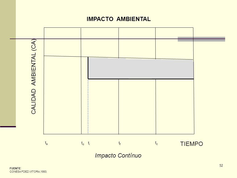 52 CALIDAD AMBIENTAL (CA) TIEMPO tata t o t i tftf tctc FUENTE: CONESA FDEZ-VITORA,1993. IMPACTO AMBIENTAL Impacto Contínuo