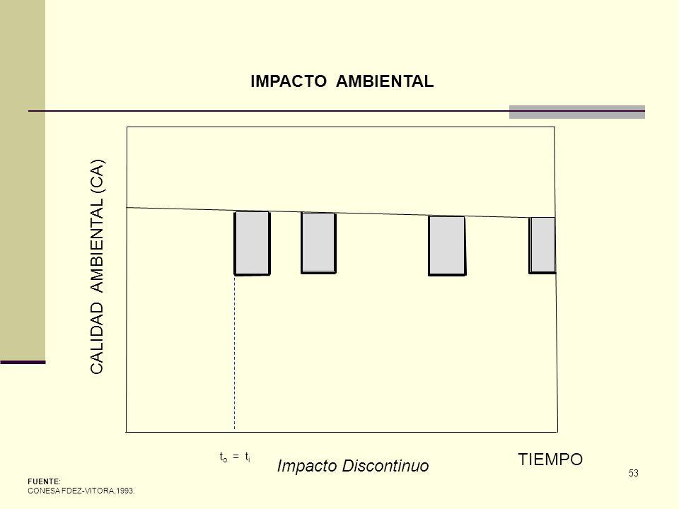 53 FUENTE: CONESA FDEZ-VITORA,1993. CALIDAD AMBIENTAL (CA) TIEMPO t o = t i IMPACTO AMBIENTAL Impacto Discontinuo