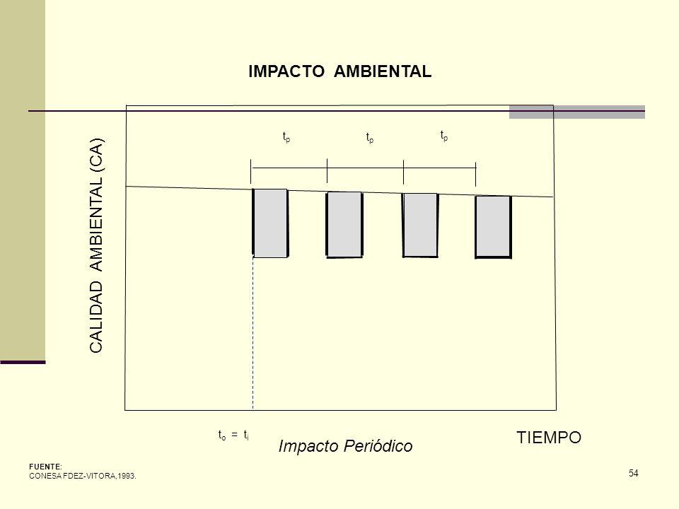 54 CALIDAD AMBIENTAL (CA) TIEMPO t o = t i FUENTE: CONESA FDEZ-VITORA,1993. IMPACTO AMBIENTAL Impacto Periódico tptp tptp tptp