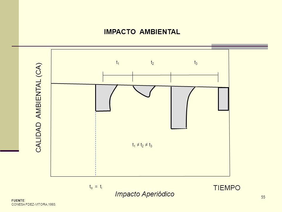 55 CALIDAD AMBIENTAL (CA) TIEMPO t o = t i FUENTE: CONESA FDEZ-VITORA,1993. IMPACTO AMBIENTAL Impacto Aperiódico t1t1 t2t2 t3t3 t 1 t 2 t 3