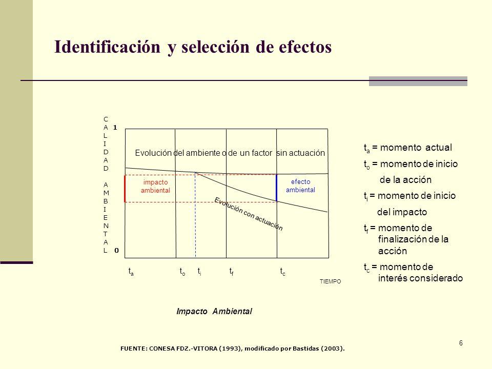 6 Identificación y selección de efectos Evolución del ambiente o de un factor sin actuación Evolución con actuación efecto ambiental TIEMPO tata toto