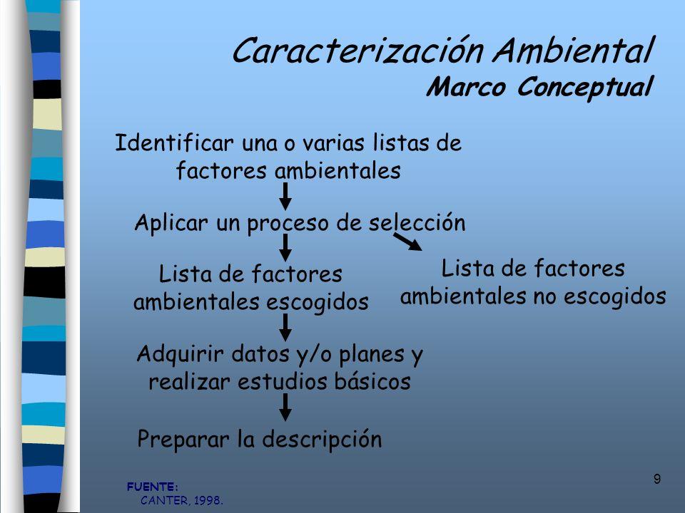 9 Caracterización Ambiental Marco Conceptual Preparar la descripción FUENTE: CANTER, 1998. Identificar una o varias listas de factores ambientales Lis