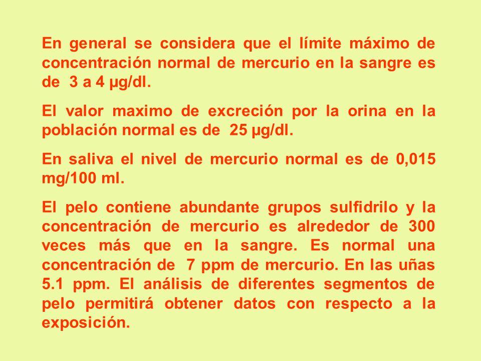 En general se considera que el límite máximo de concentración normal de mercurio en la sangre es de 3 a 4 µg/dl. El valor maximo de excreción por la o