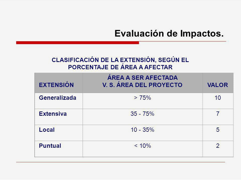 Evaluación de Impactos. CLASIFICACIÓN DE LA EXTENSIÓN, SEGÚN EL PORCENTAJE DE ÁREA A AFECTAR EXTENSIÓN ÁREA A SER AFECTADA V. S. ÁREA DEL PROYECTOVALO