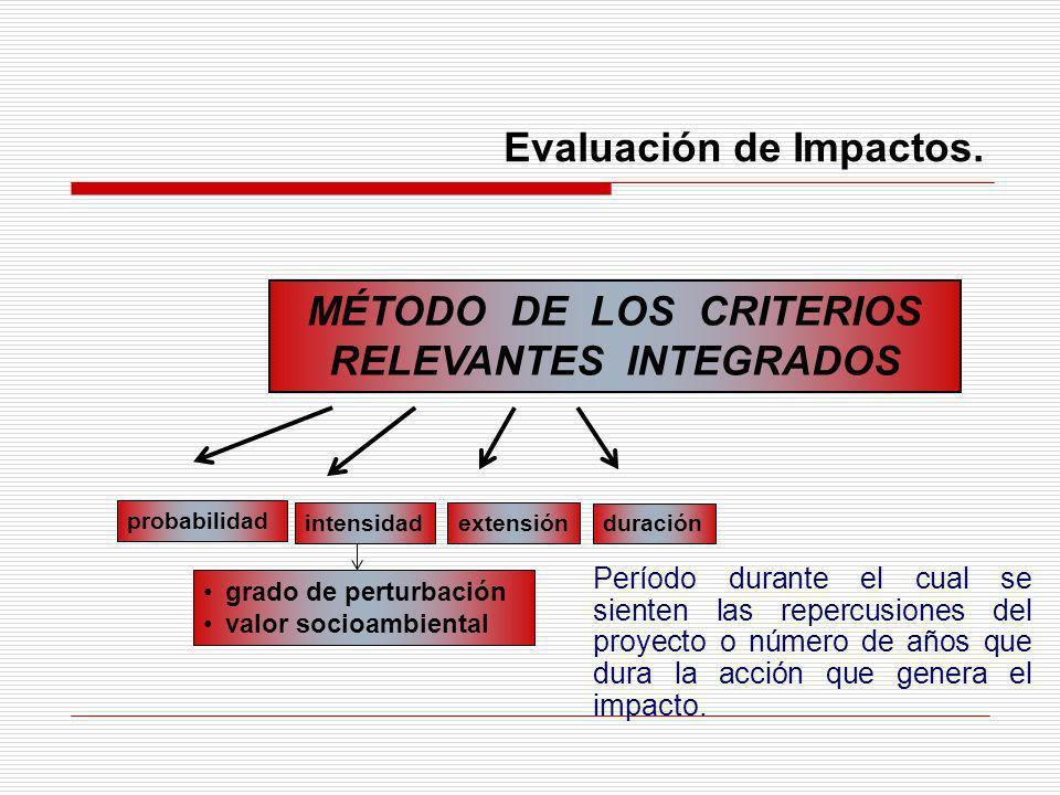 Evaluación de Impactos. MÉTODO DE LOS CRITERIOS RELEVANTES INTEGRADOS probabilidad extensión duración intensidad grado de perturbación valor socioambi