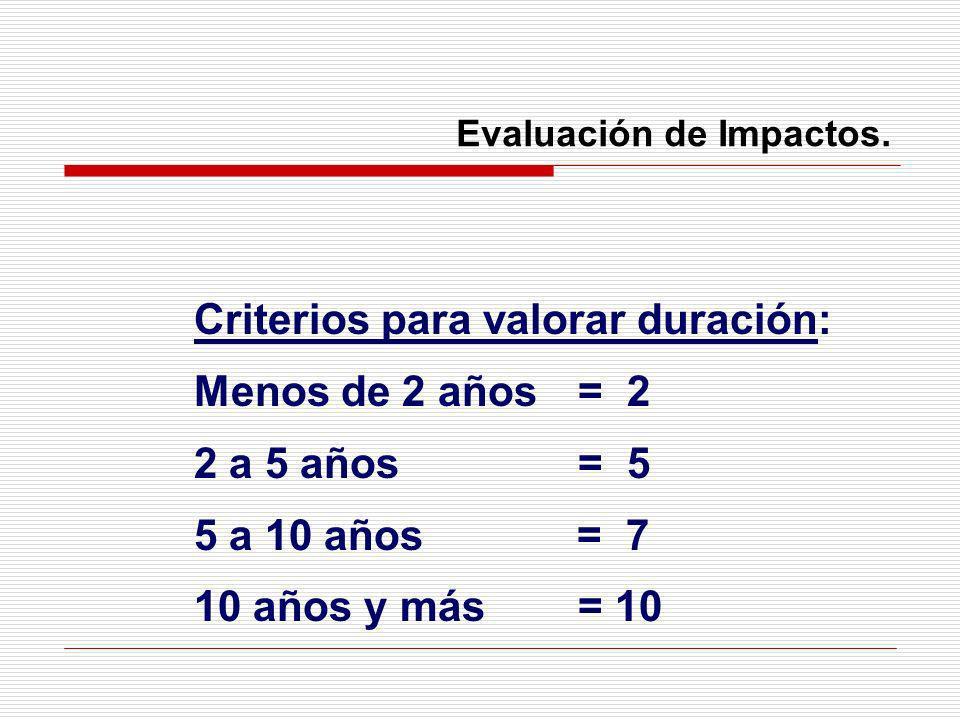 Evaluación de Impactos. Criterios para valorar duración: Menos de 2 años = 2 2 a 5 años = 5 5 a 10 años = 7 10 años y más= 10