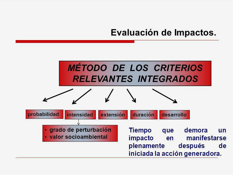 Evaluación de Impactos. MÉTODO DE LOS CRITERIOS RELEVANTES INTEGRADOS probabilidad extensión duracióndesarrollo intensidad grado de perturbación valor