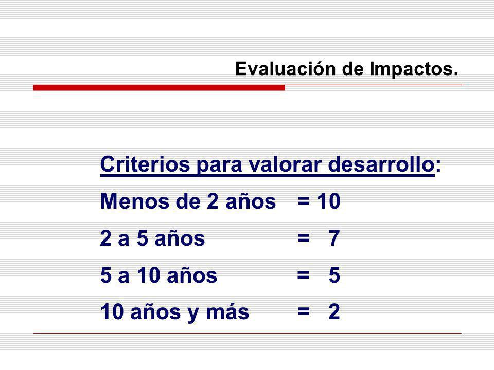 Evaluación de Impactos. Criterios para valorar desarrollo: Menos de 2 años = 10 2 a 5 años = 7 5 a 10 años = 5 10 años y más= 2