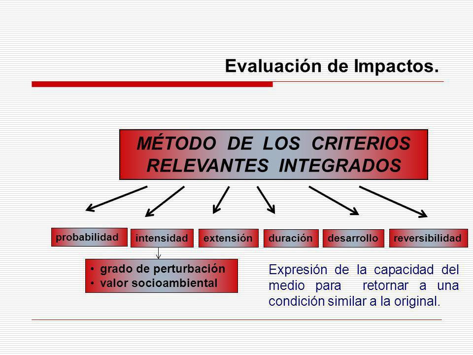 Evaluación de Impactos. MÉTODO DE LOS CRITERIOS RELEVANTES INTEGRADOS probabilidad extensión duracióndesarrollo reversibilidad intensidad grado de per