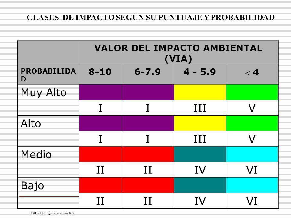 CLASES DE IMPACTO SEGÚN SU PUNTUAJE Y PROBABILIDAD VALOR DEL IMPACTO AMBIENTAL (VIA) PROBABILIDA D 8-106-7.94 - 5.9 4 Muy Alto IIIIIV Alto IIIIIV Medi