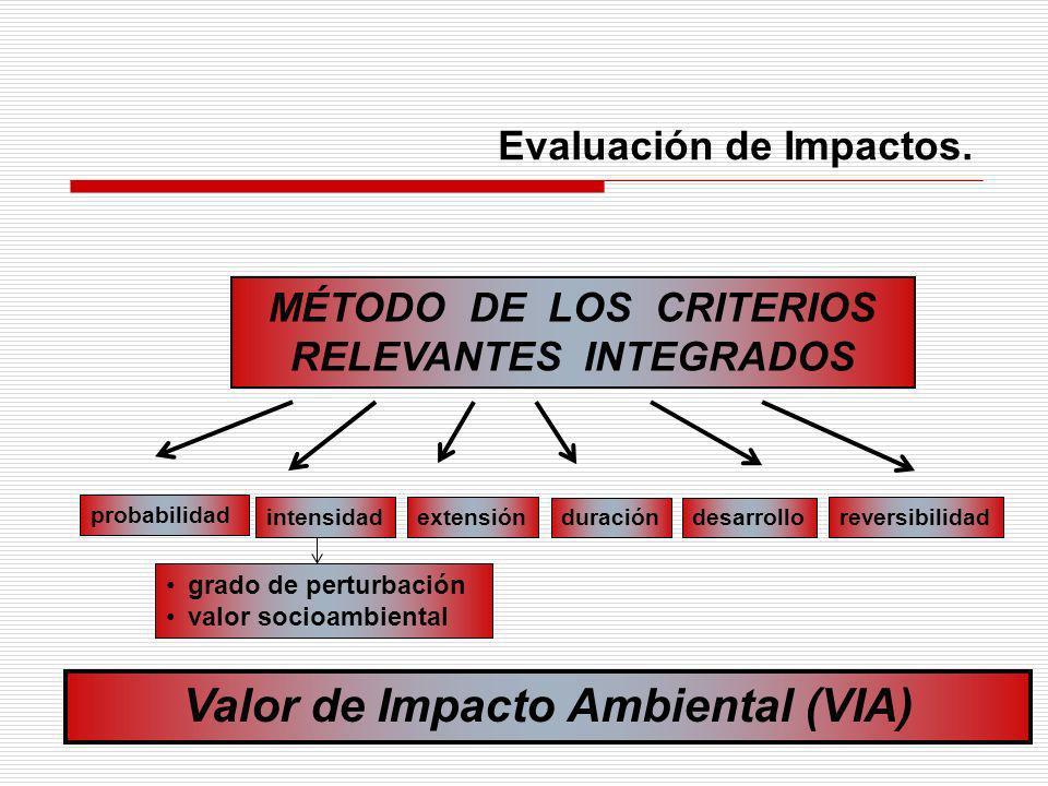 Evaluación de Impactos. MÉTODO DE LOS CRITERIOS RELEVANTES INTEGRADOS probabilidad extensión duracióndesarrollo reversibilidad Valor de Impacto Ambien
