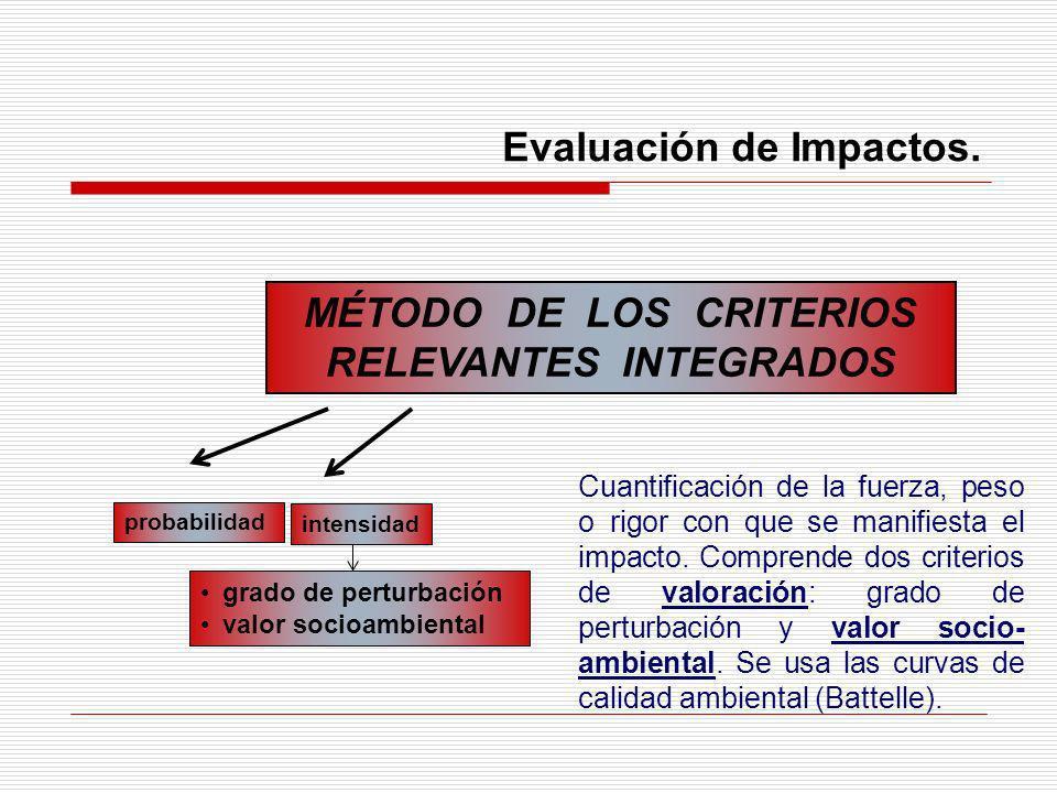Evaluación de Impactos. MÉTODO DE LOS CRITERIOS RELEVANTES INTEGRADOS probabilidad intensidad grado de perturbación valor socioambiental Cuantificació