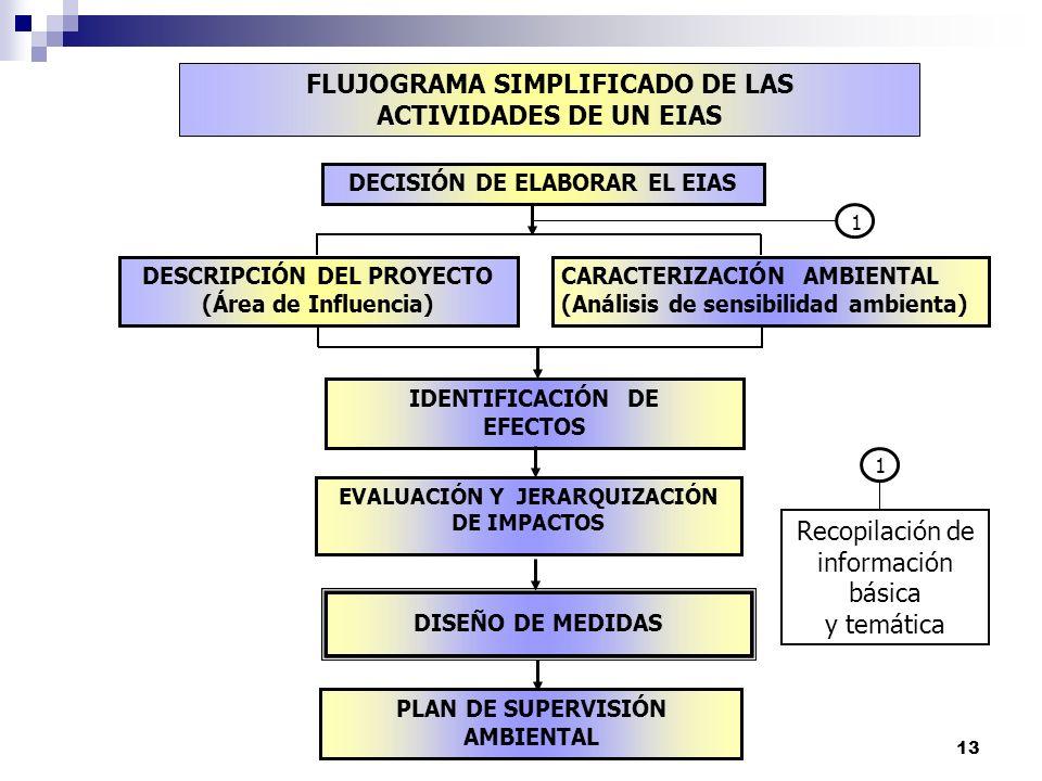 13 FLUJOGRAMA SIMPLIFICADO DE LAS ACTIVIDADES DE UN EIAS DESCRIPCIÓN DEL PROYECTO (Área de Influencia) CARACTERIZACIÓN AMBIENTAL (Análisis de sensibil