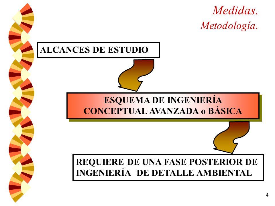 4 Medidas.Metodología.