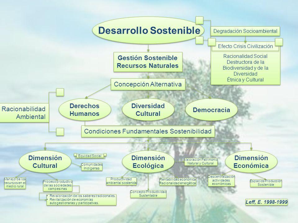 El desarrollo sustentable se entiende como un proceso de cambio social en el cual la explotación de los recursos naturales, el sentido de las inversio
