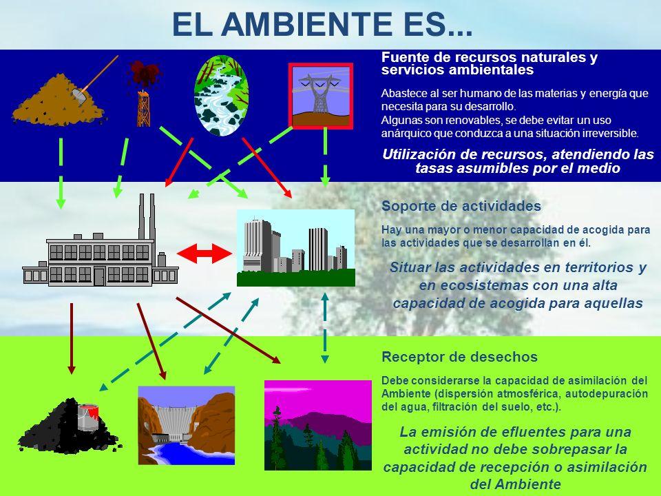 Componentes del ambiente entre los cuales se desarrolla la vida en el planeta. Son el soporte de toda la actividad humana y susceptibles de ser modifi