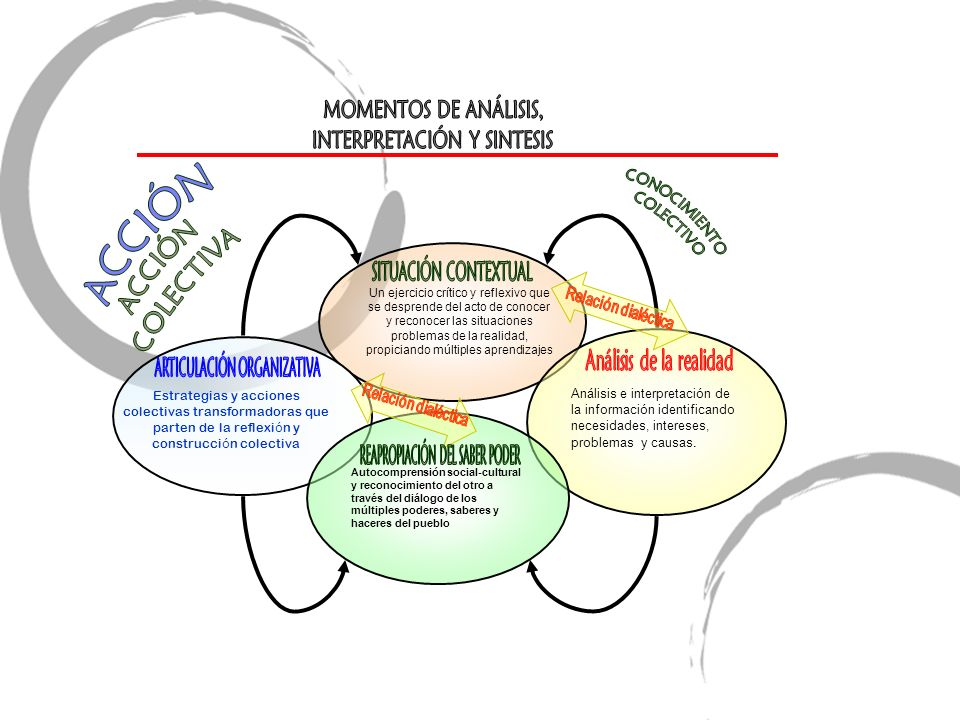 Análisis e interpretación de la información identificando necesidades, intereses, problemas y causas. Autocomprensión social-cultural y reconocimiento