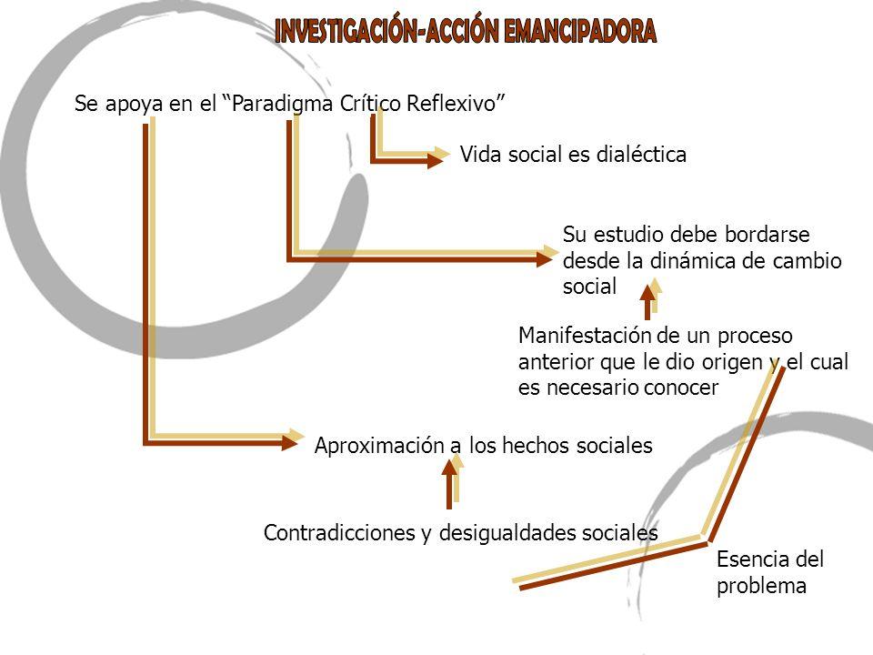 Se apoya en el Paradigma Crítico Reflexivo Vida social es dialéctica Su estudio debe bordarse desde la dinámica de cambio social Manifestación de un p