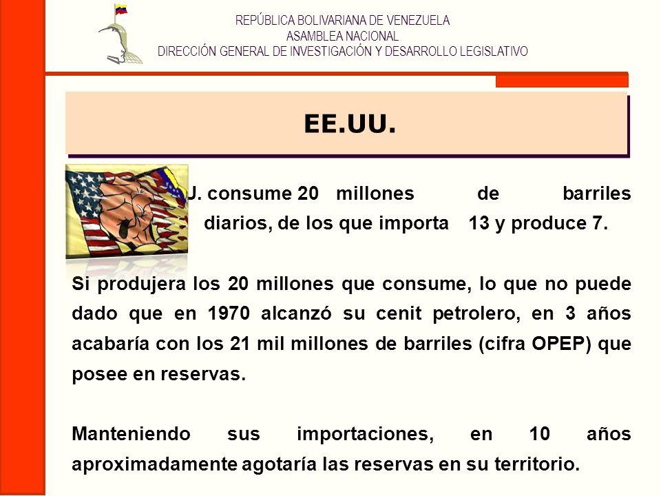 REPÚBLICA BOLIVARIANA DE VENEZUELA ASAMBLEA NACIONAL DIRECCIÓN GENERAL DE INVESTIGACIÓN Y DESARROLLO LEGISLATIVO EE.UU. EE.UU. consume 20 millones de