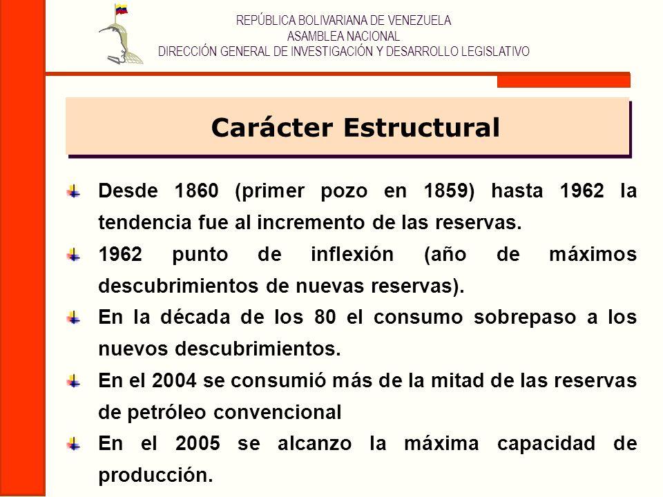 REPÚBLICA BOLIVARIANA DE VENEZUELA ASAMBLEA NACIONAL DIRECCIÓN GENERAL DE INVESTIGACIÓN Y DESARROLLO LEGISLATIVO FASES DEL AGOTAMIENTO 1)Consumo de más de la mitad de las reservas de petróleo convencional.