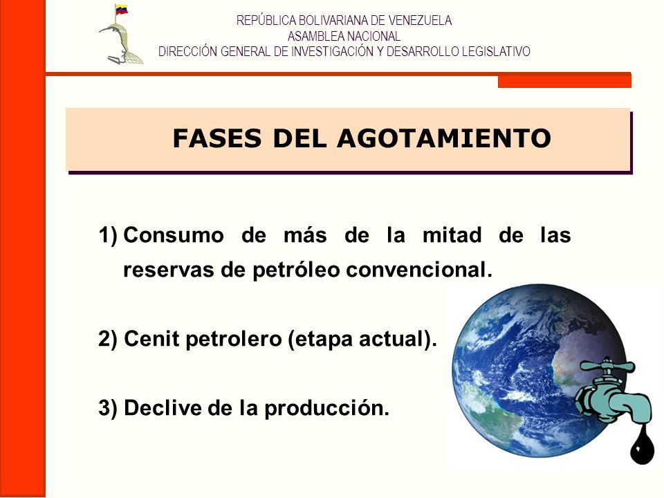 REPÚBLICA BOLIVARIANA DE VENEZUELA ASAMBLEA NACIONAL DIRECCIÓN GENERAL DE INVESTIGACIÓN Y DESARROLLO LEGISLATIVO FASES DEL AGOTAMIENTO 1)Consumo de má
